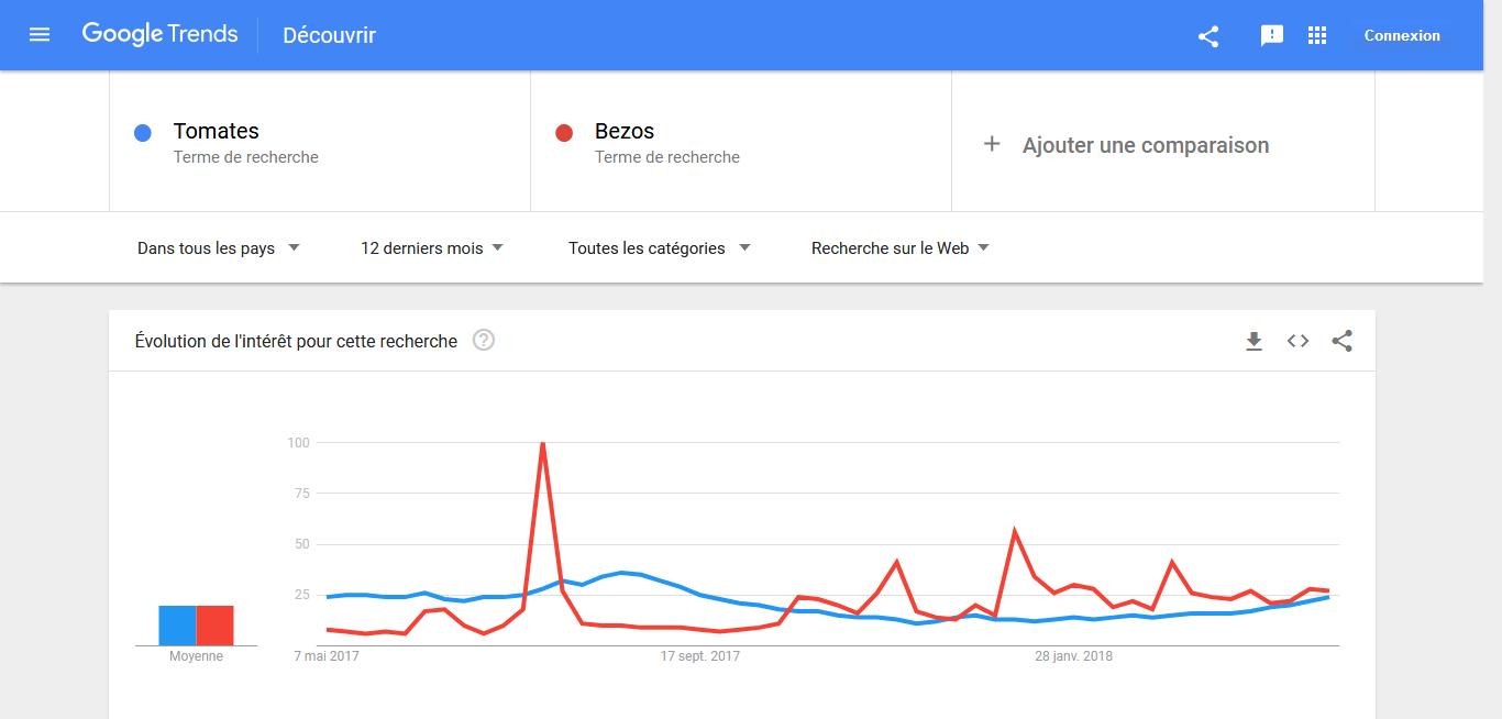 Google Trends outil d'aide au référencement naturel