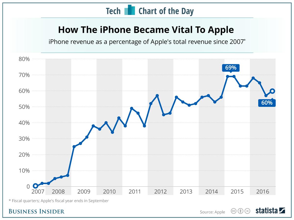 Évolution des ventes de l'iPhone
