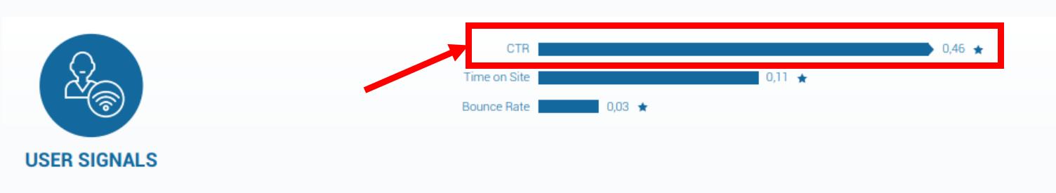 Les signaux utilisateurs liés aux SEO - Importance du CTR