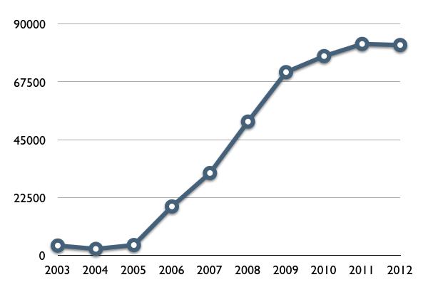 Évolution des revenus de Darren Rowse sur Amazon