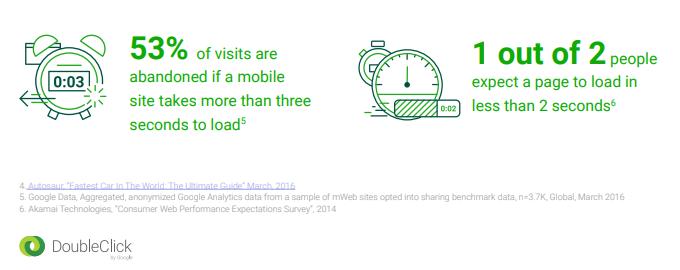 Statistiques de l'importance de la vitesse de chargement mobile SEO