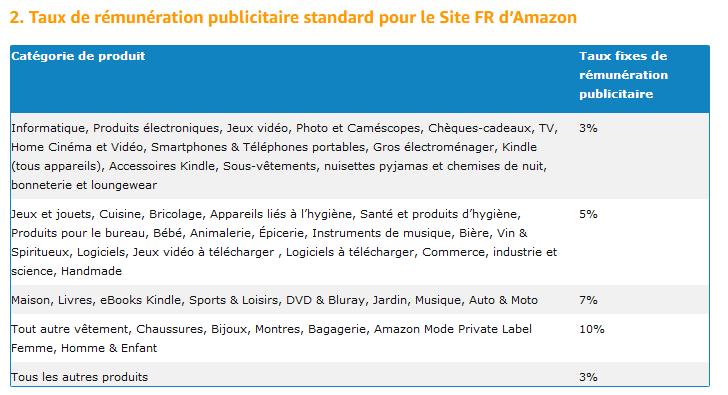 Taux de rémunération publicitaire standard pour le Site FR d'Amazon