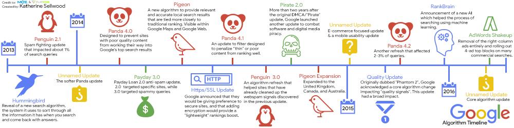 Timeline des mises à jour Google