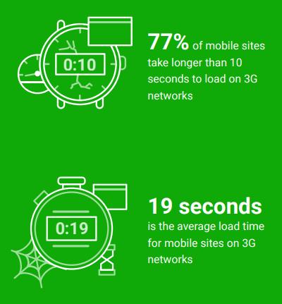 Vitesse des sites pour le réseau 3G