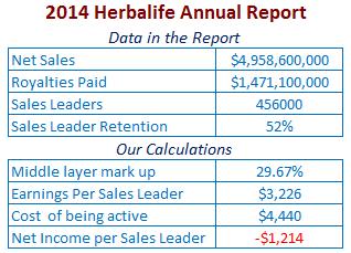 Calculs basé sur le rapport annuel d'Herbalife (finance-guy.net)