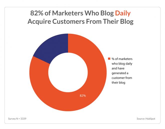 Corrélation entre la publication de contenu et l'acquisition de clients