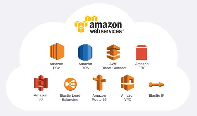 aws cloud computing
